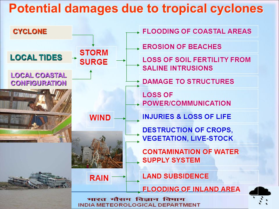 Potential damages due to tropical cyclones