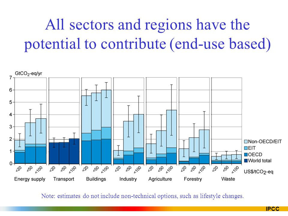 All sectors and regions have the potential to contribute (end-use based)