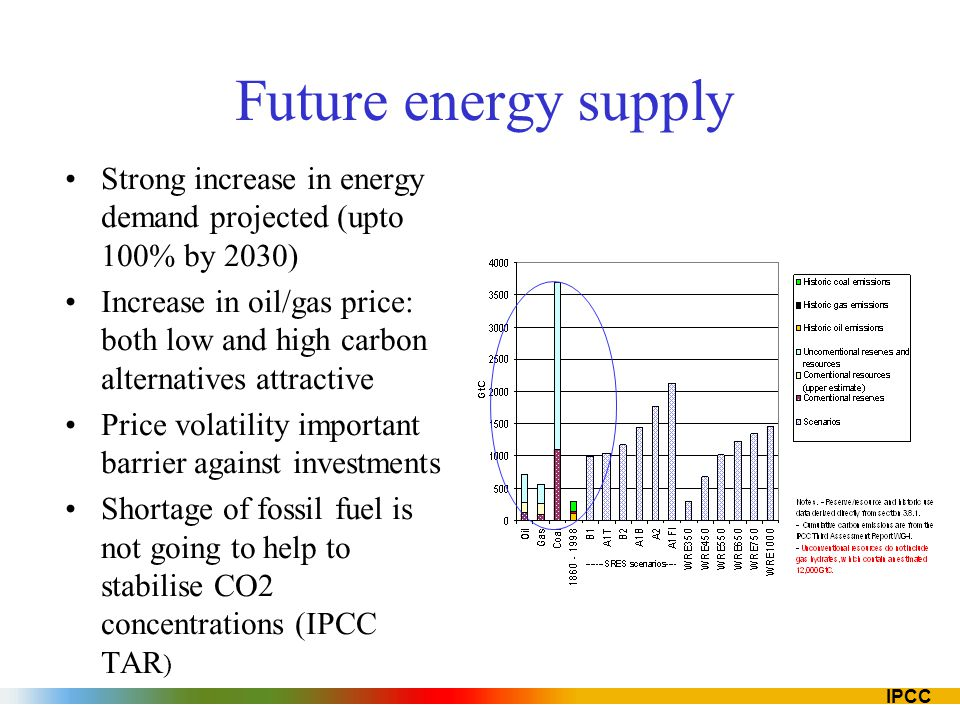 Future energy supply Strong increase in energy demand projected (upto 100% by 2030)