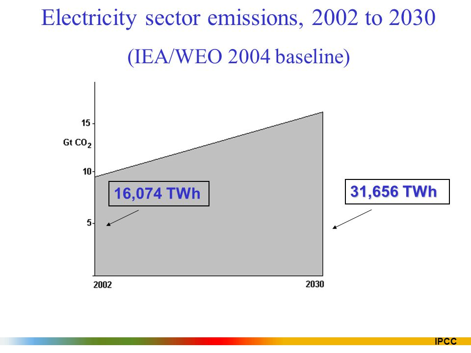 Electricity sector emissions, 2002 to 2030