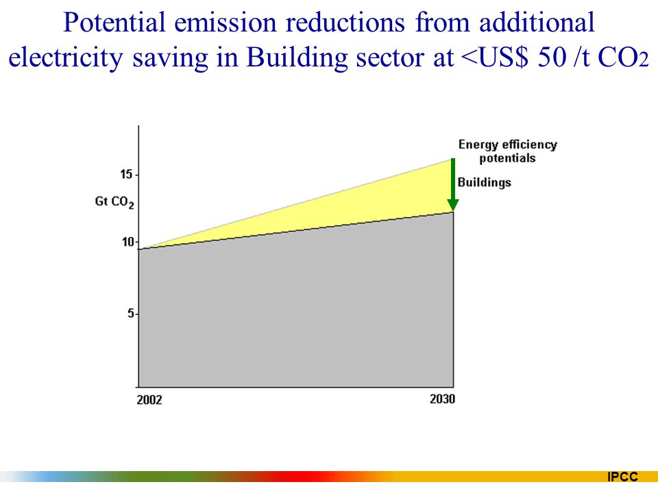 Potential emission reductions from additional electricity saving in Building sector at <US$ 50 /t CO2
