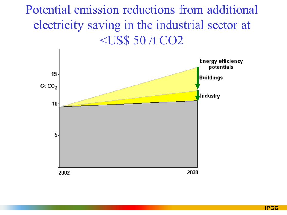 Potential emission reductions from additional electricity saving in the industrial sector at <US$ 50 /t CO2