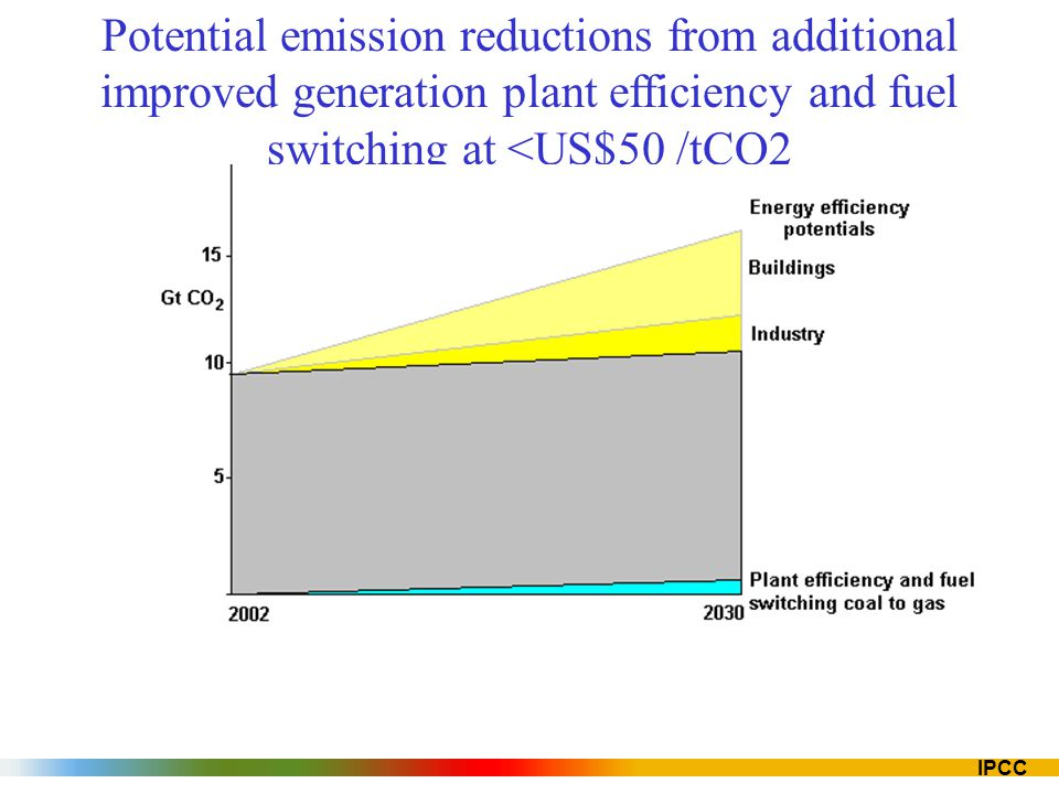 Potential emission reductions from additional improved generation plant efficiency and fuel switching at <US$50 /tCO2