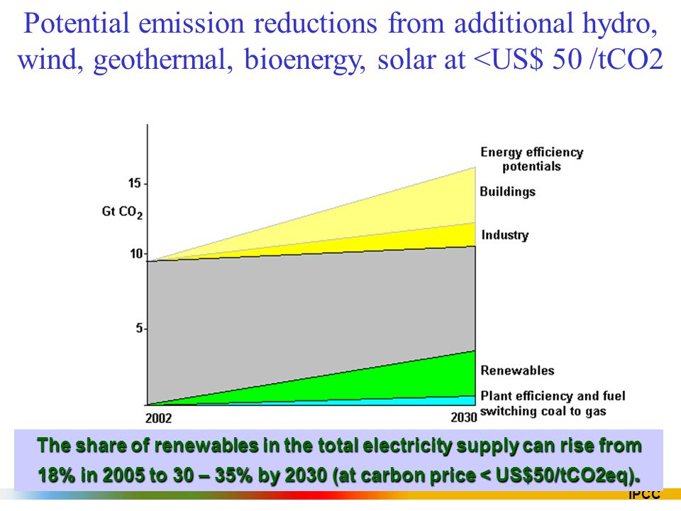 Potential emission reductions from additional hydro, wind, geothermal, bioenergy, solar at <US$ 50 /tCO2