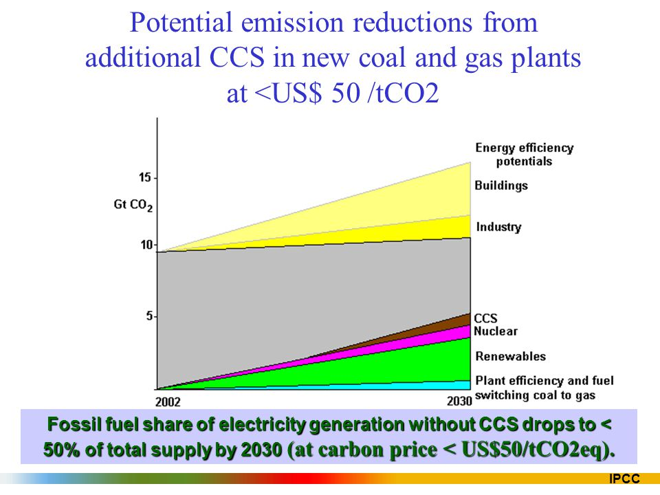 Potential emission reductions from additional CCS in new coal and gas plants at <US$ 50 /tCO2