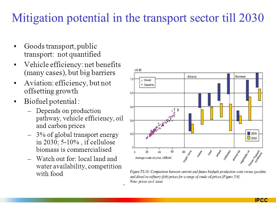 Mitigation potential in the transport sector till 2030