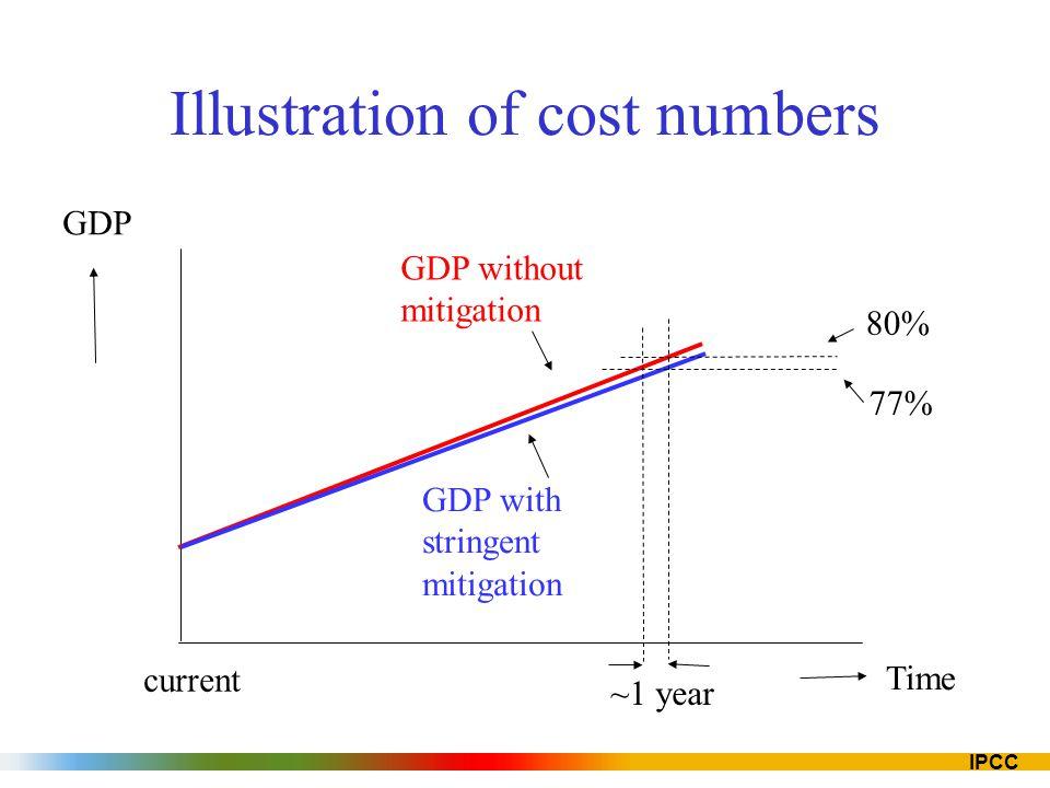 Illustration of cost numbers