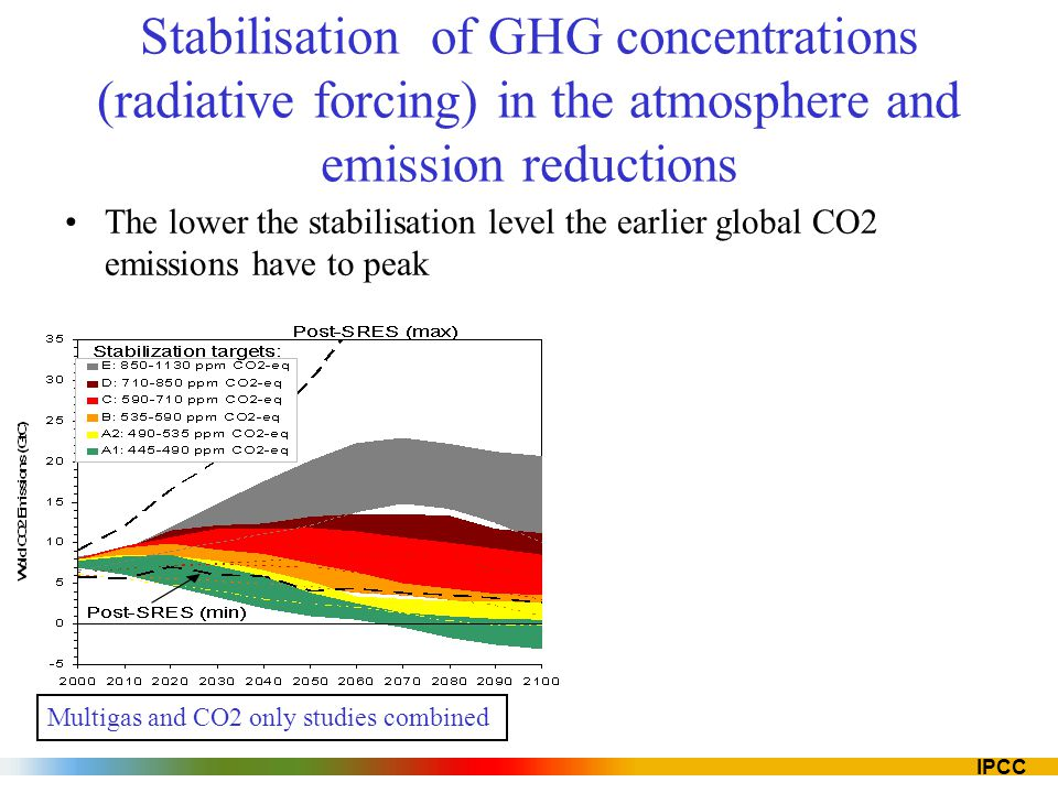 Stabilisation of GHG concentrations (radiative forcing) in the atmosphere and emission reductions