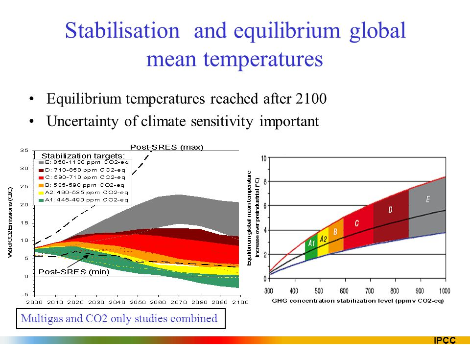 Stabilisation and equilibrium global mean temperatures