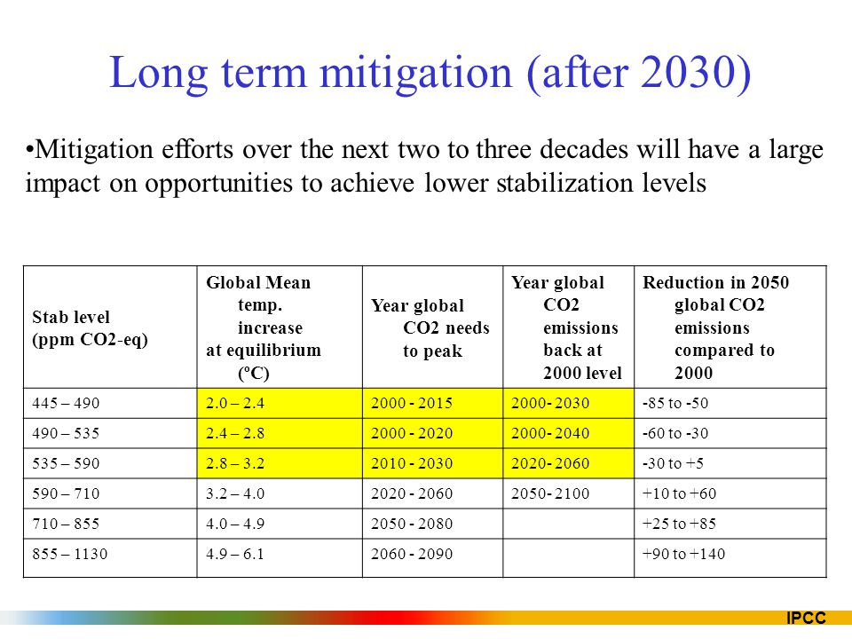 Long term mitigation (after 2030)