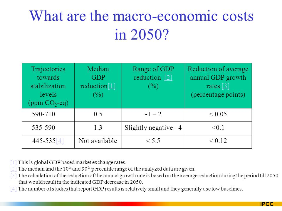 What are the macro-economic costs in 2050