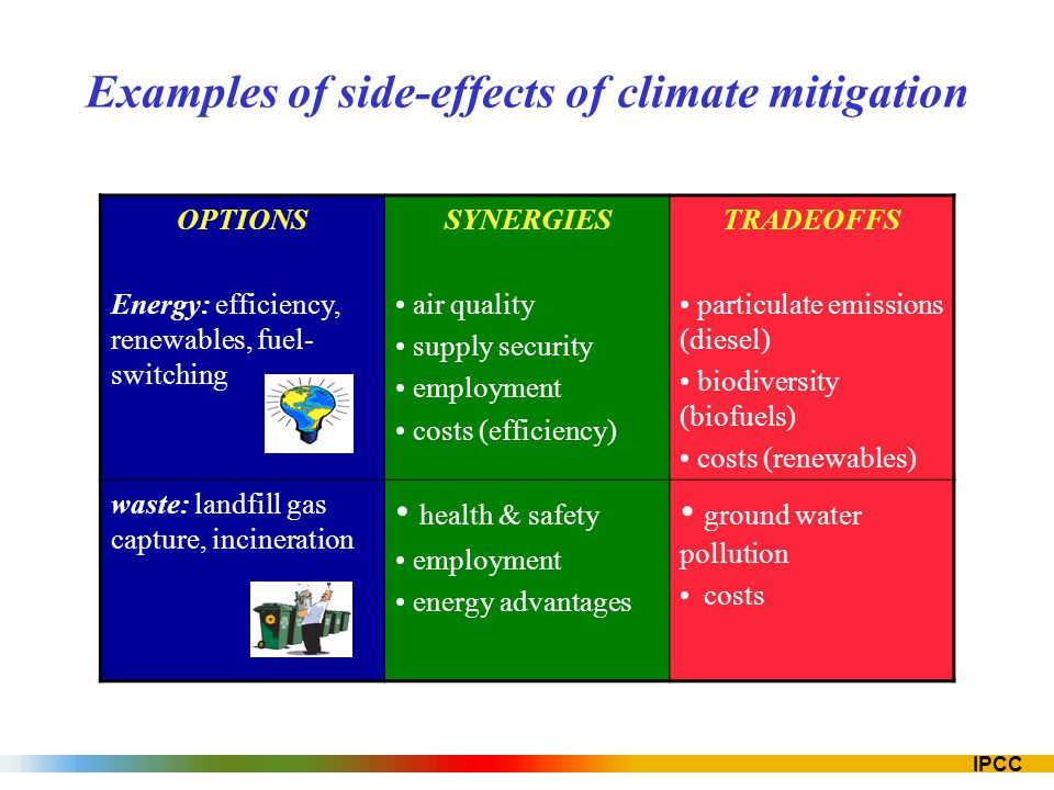 Examples of side-effects of climate mitigation
