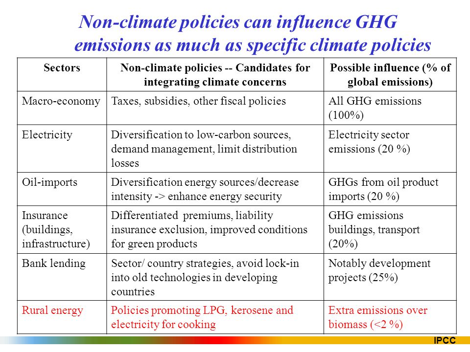Non-climate policies can influence GHG emissions as much as specific climate policies