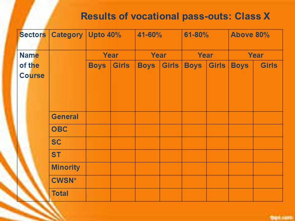 Results of vocational pass-outs: Class X