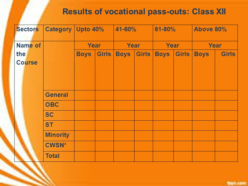 Results of vocational pass-outs: Class XII