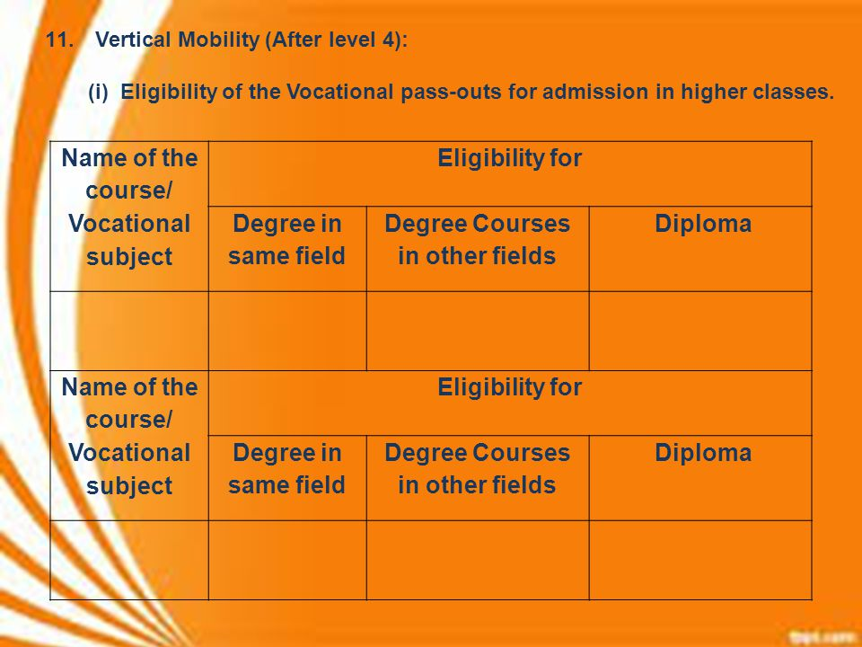 Name of the course/ Vocational subject Degree Courses in other fields