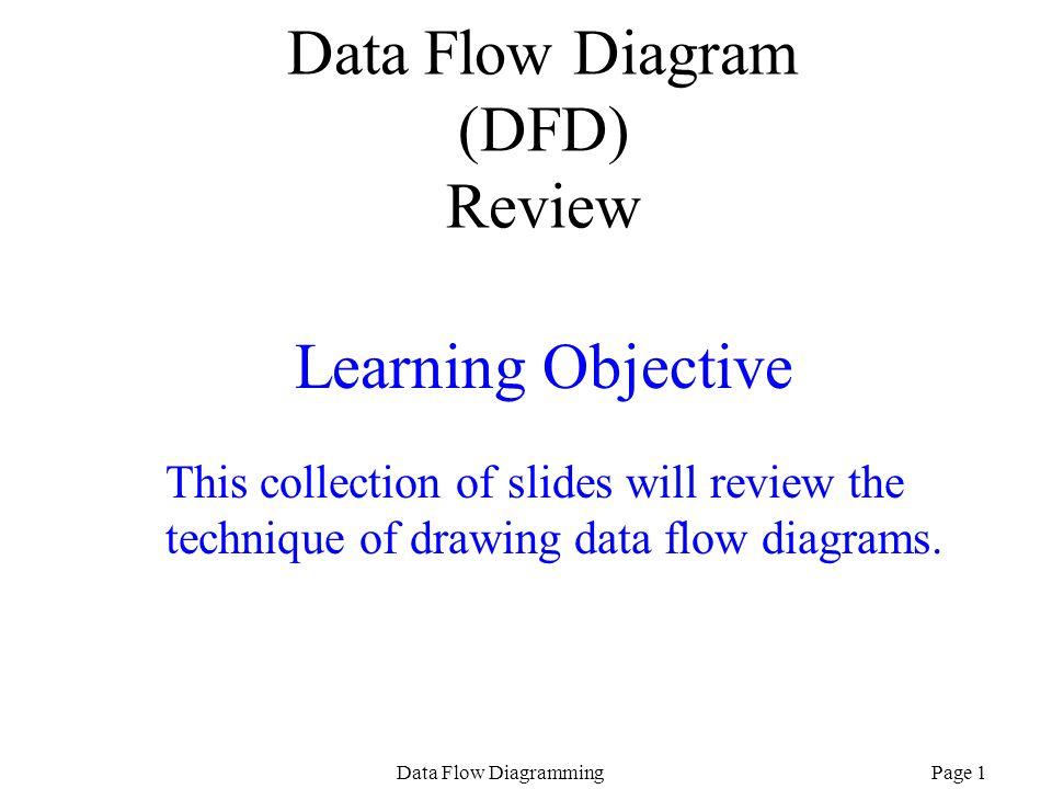 Data Flow Diagram (DFD) Review