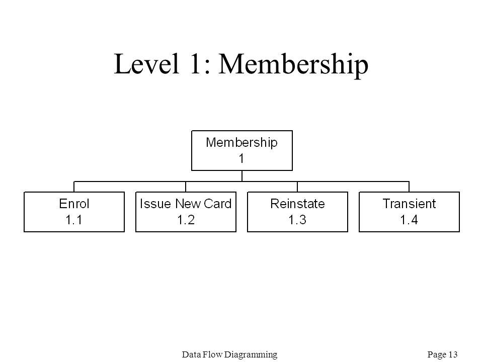 Level 1: Membership