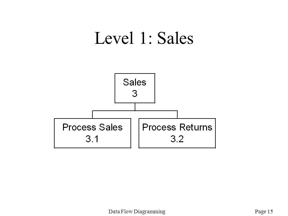 Level 1: Sales