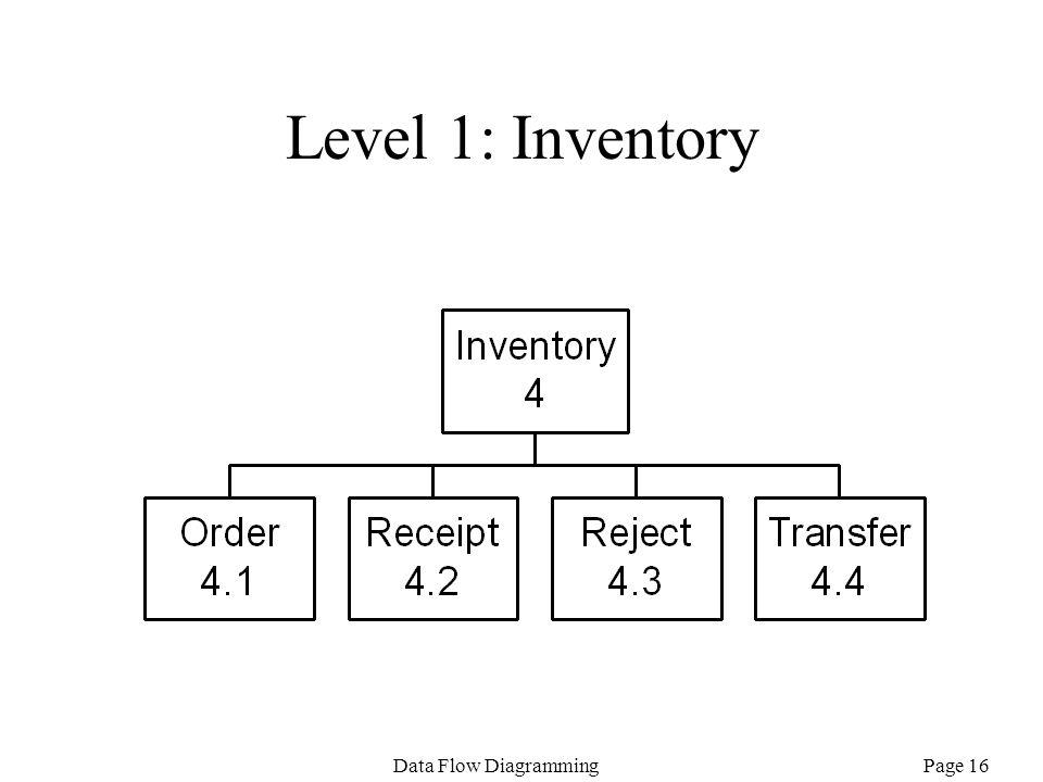 Level 1: Inventory