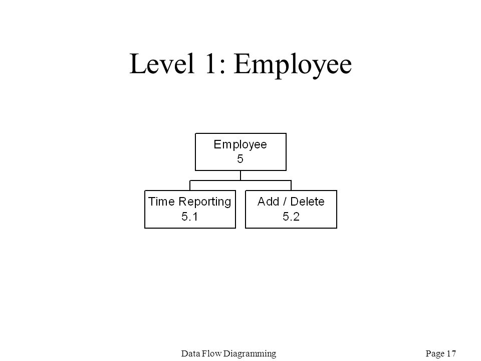 Level 1: Employee