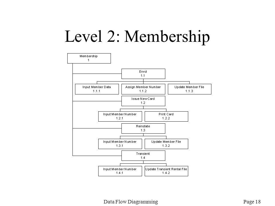 Level 2: Membership