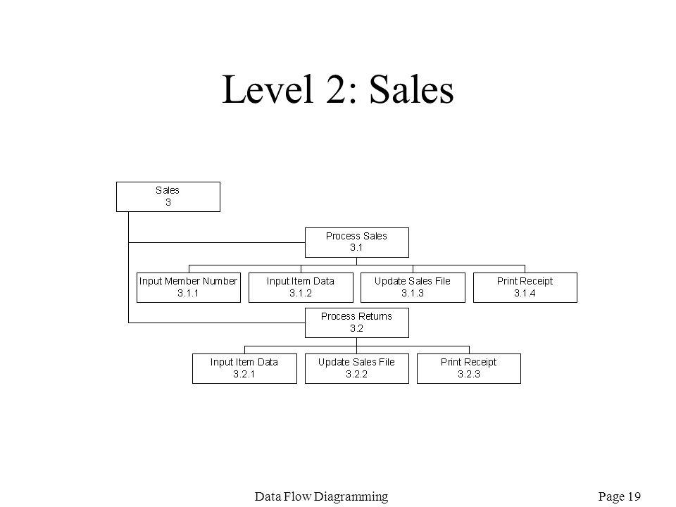 Level 2: Sales