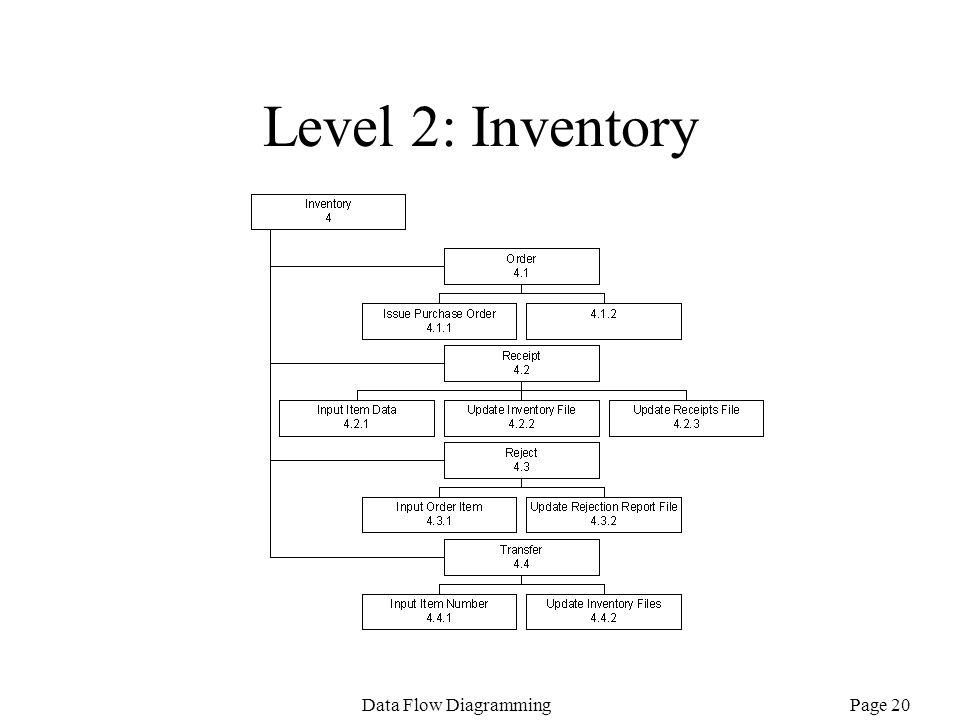 Level 2: Inventory