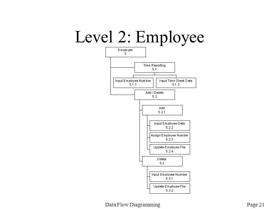 Level 2: Employee