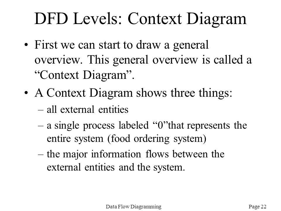 DFD Levels: Context Diagram