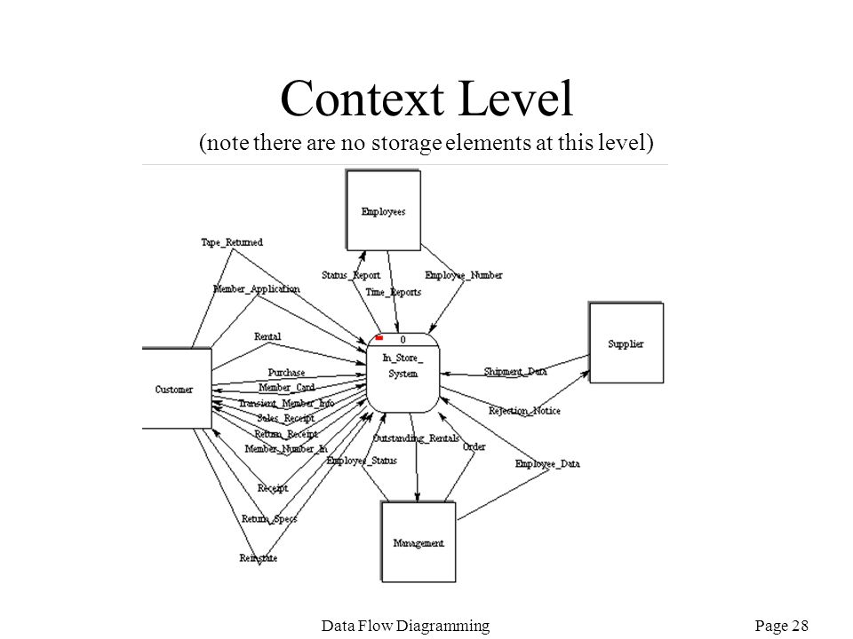 Context Level (note there are no storage elements at this level)
