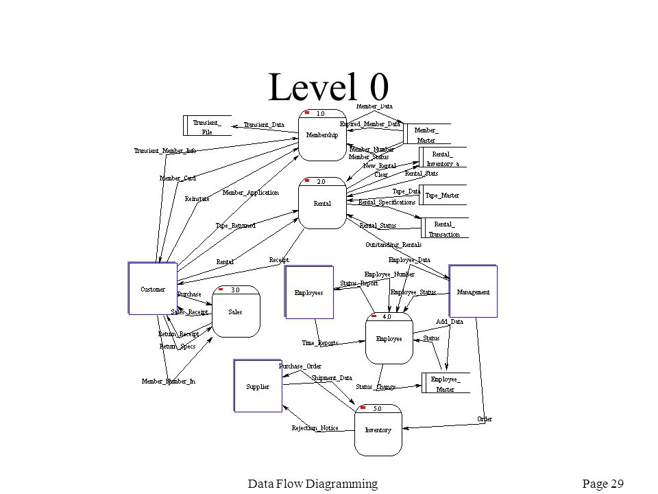 data flow diagram  dfd  review