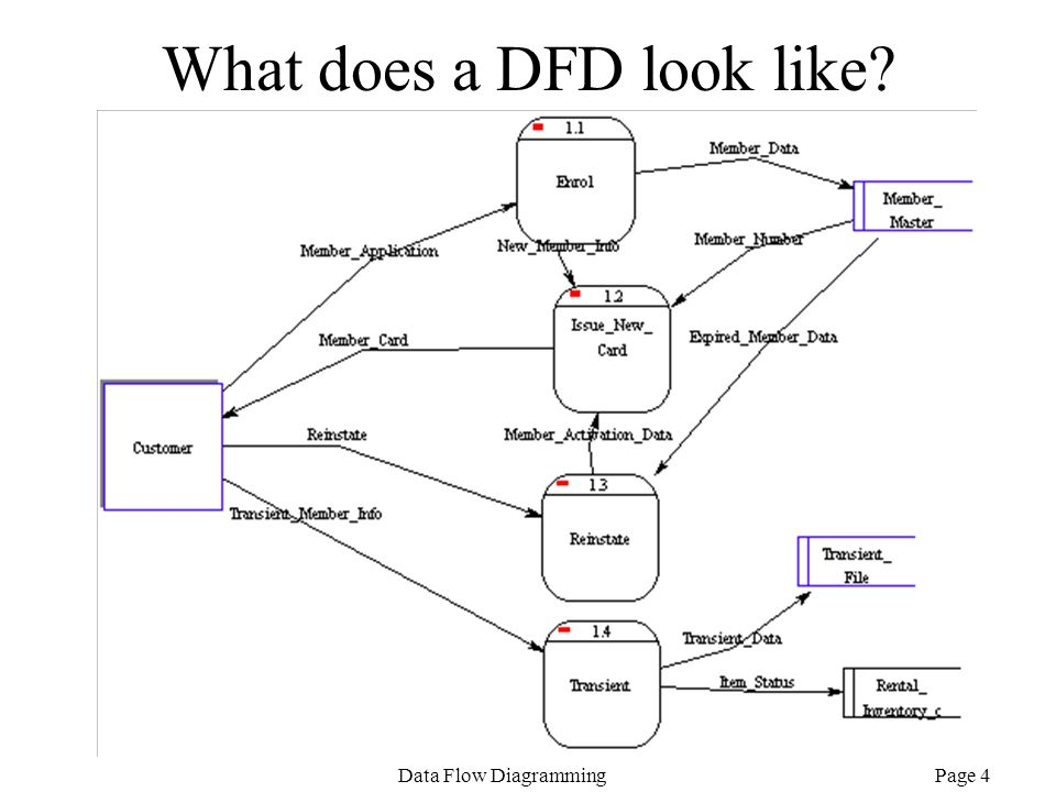 What does a DFD look like
