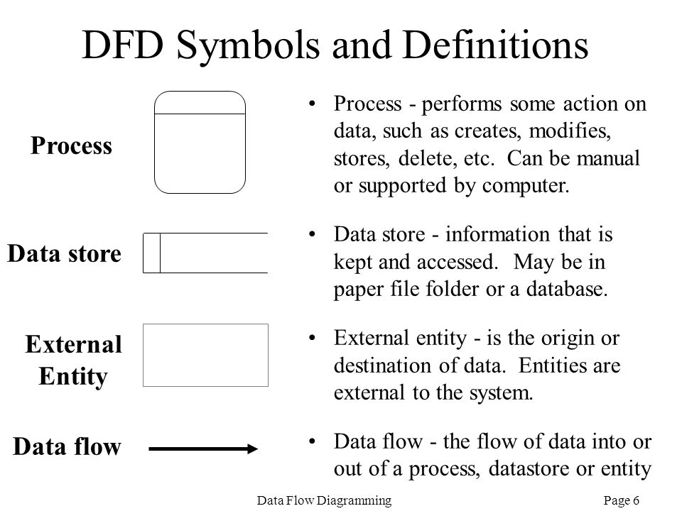 DFD Symbols and Definitions