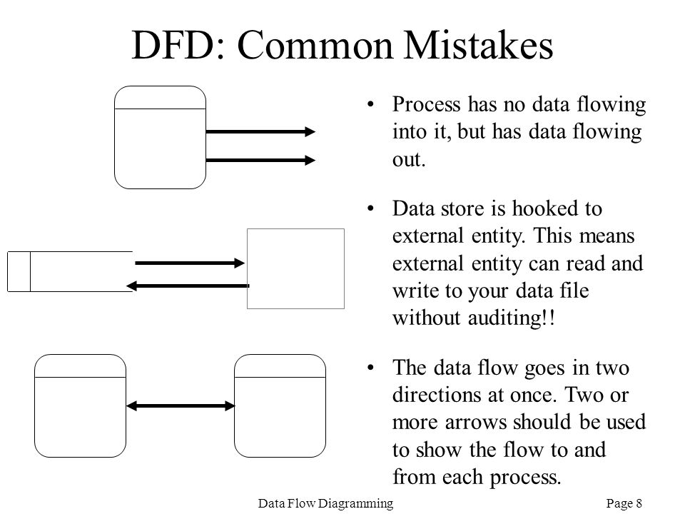 DFD: Common Mistakes Process has no data flowing into it, but has data flowing out.