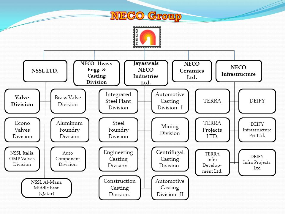 NECO Heavy Engg. & Casting Division