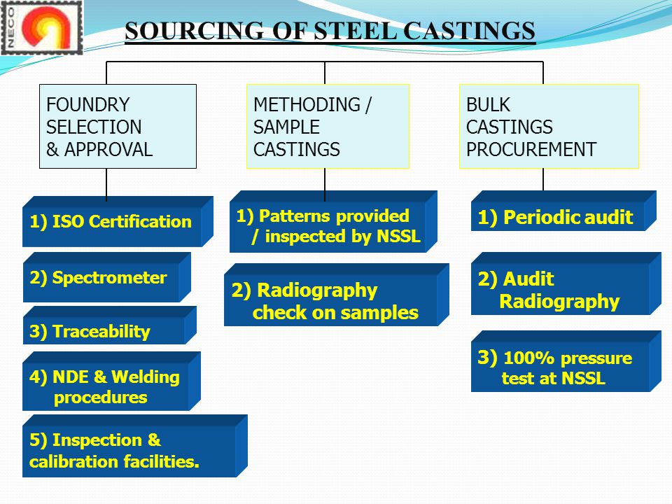 SOURCING OF STEEL CASTINGS
