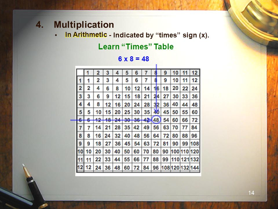 4. Multiplication Learn Times Table