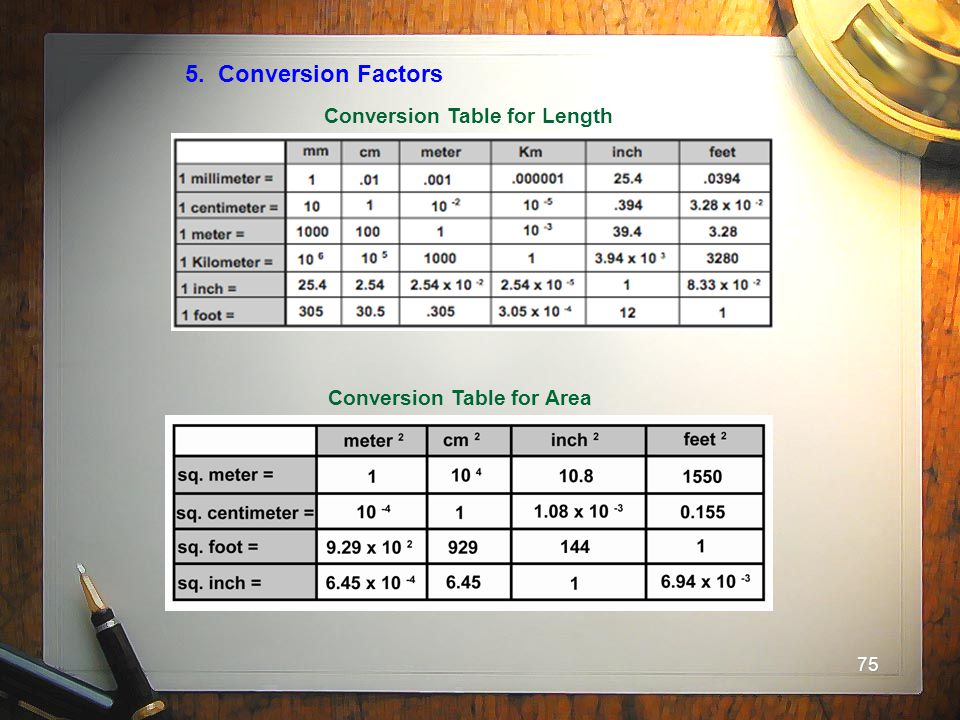 5. Conversion Factors Conversion Table for Length