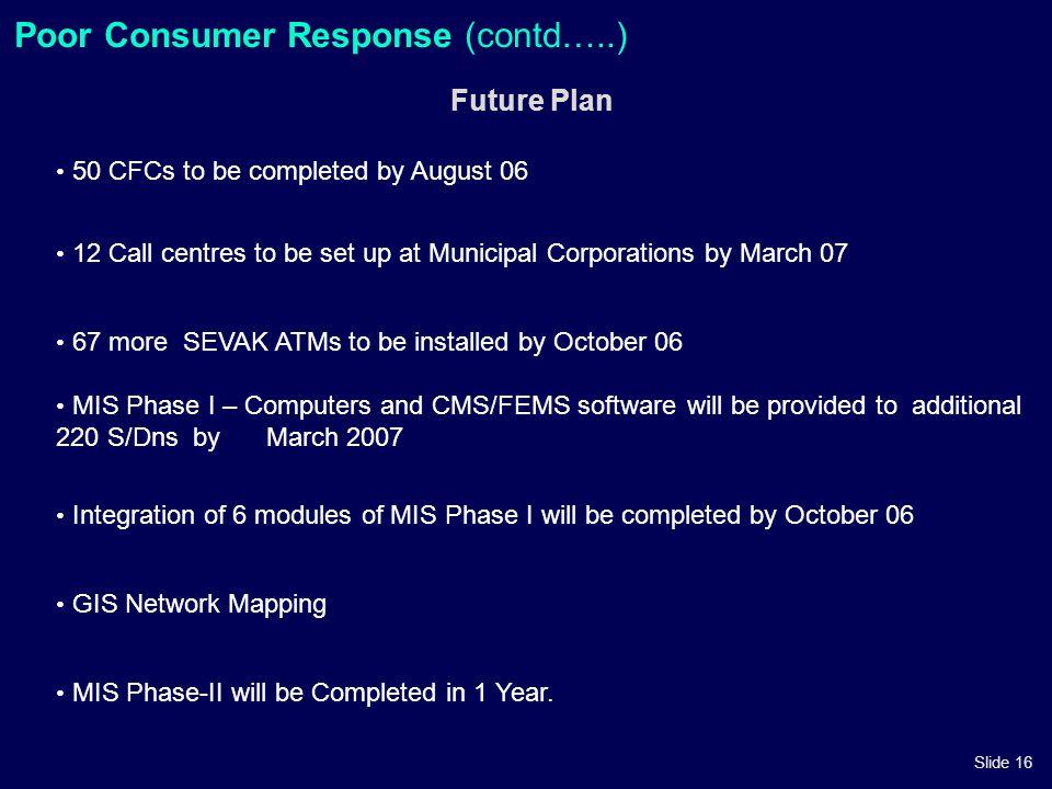 Poor Consumer Response (contd…..)