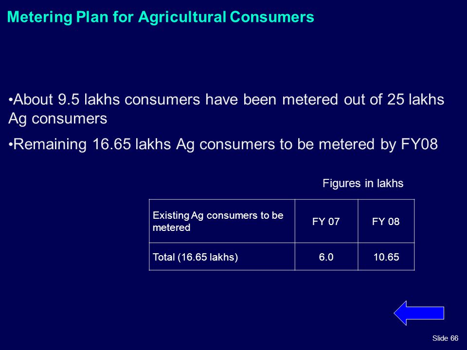 Metering Plan for Agricultural Consumers