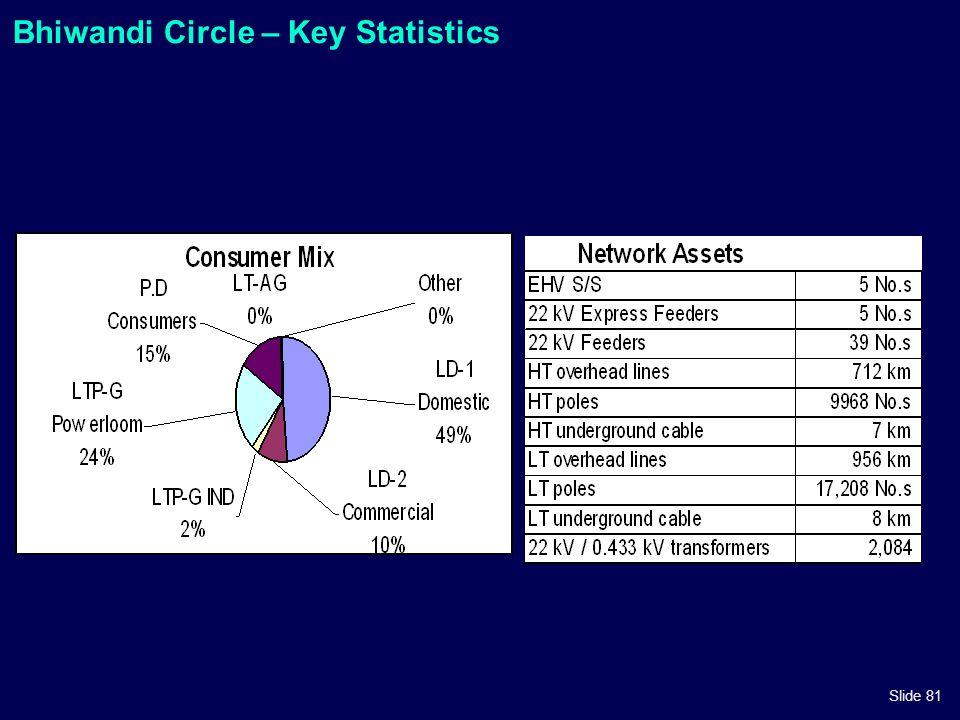 Bhiwandi Circle – Key Statistics