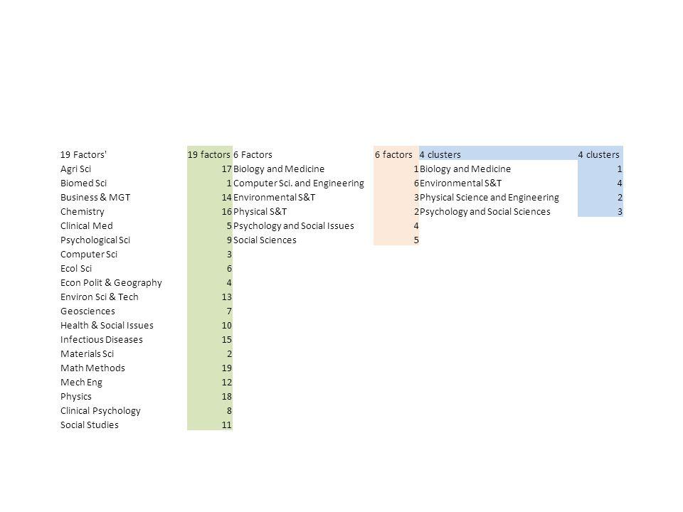 19 Factors 19 factors. 6 Factors. 6 factors. 4 clusters. Agri Sci. 17. Biology and Medicine.