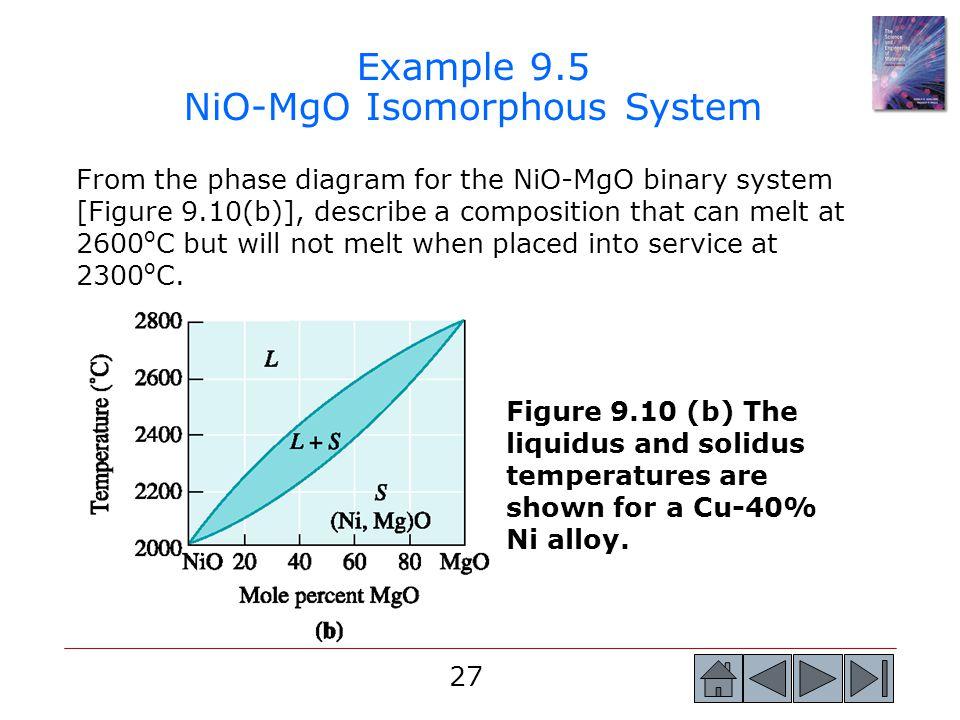 Example 9.5 NiO-MgO Isomorphous System