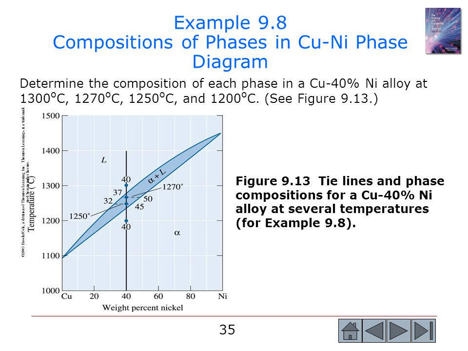 Example 9.8 Compositions of Phases in Cu-Ni Phase Diagram