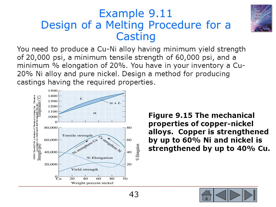 Example 9.11 Design of a Melting Procedure for a Casting