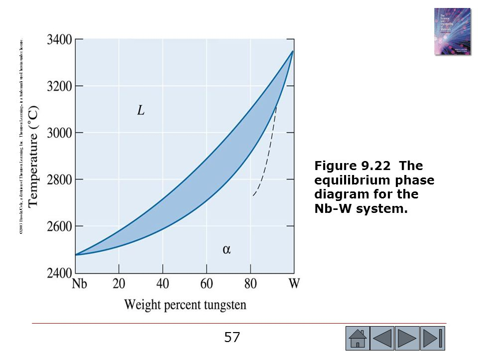 Figure 9.22 The equilibrium phase diagram for the Nb-W system.