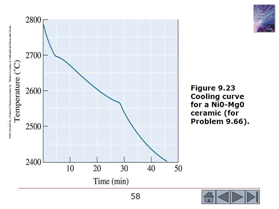 Figure 9.23 Cooling curve for a Ni0-Mg0 ceramic (for Problem 9.66).