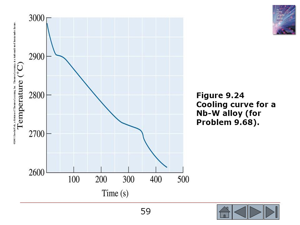 Figure 9.24 Cooling curve for a Nb-W alloy (for Problem 9.68).