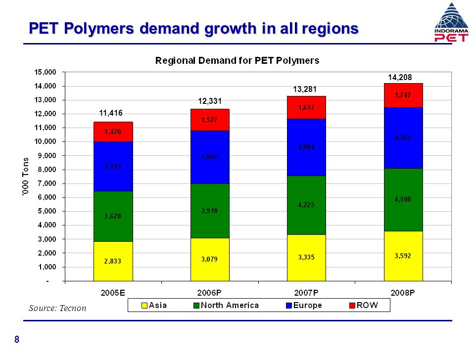 PET Polymers demand growth in all regions